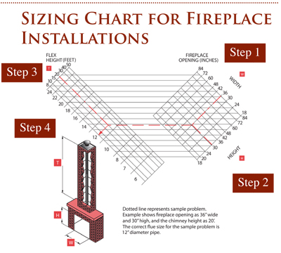 Determining Fireplace Liner Sizing